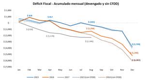 deficit_CFDD