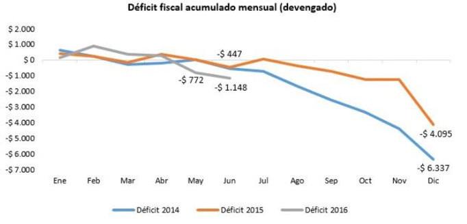 déficit pge junio