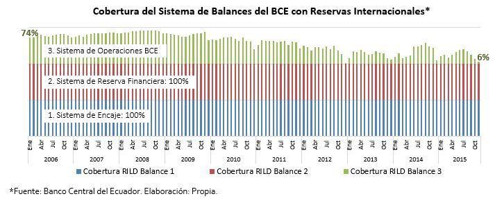 balances BCE cobertura