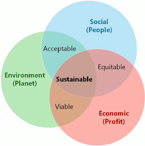 Three circles are intersecting each other, creating multiple points of overlapping and one point where all three overlap in the middle. The middle is titled 'sustainable'. The three circles are colour coded and named respectively. Blue represents people (social), green represents the environment (planet) and the red circle represents economic (profit). By considering all three of these, you are effectively being sustainable