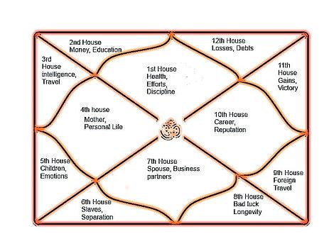12-Zodiac-house.jpg