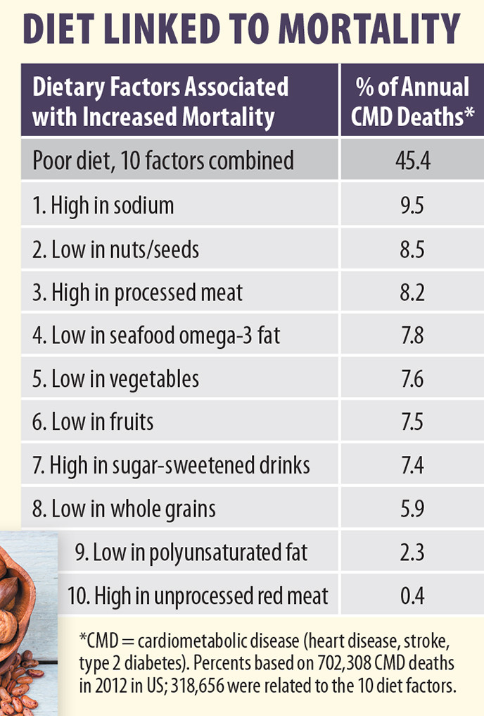 diet linked to mortality