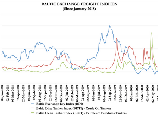 The Unbearable Boredom of Marine Asset Prices