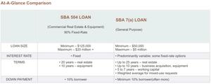 SBA 504 vs 7(a) At-A-Glance Comparison