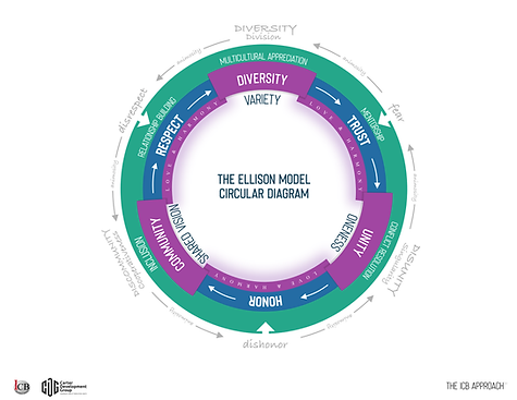 The Ellison Model Circular Diagram The I