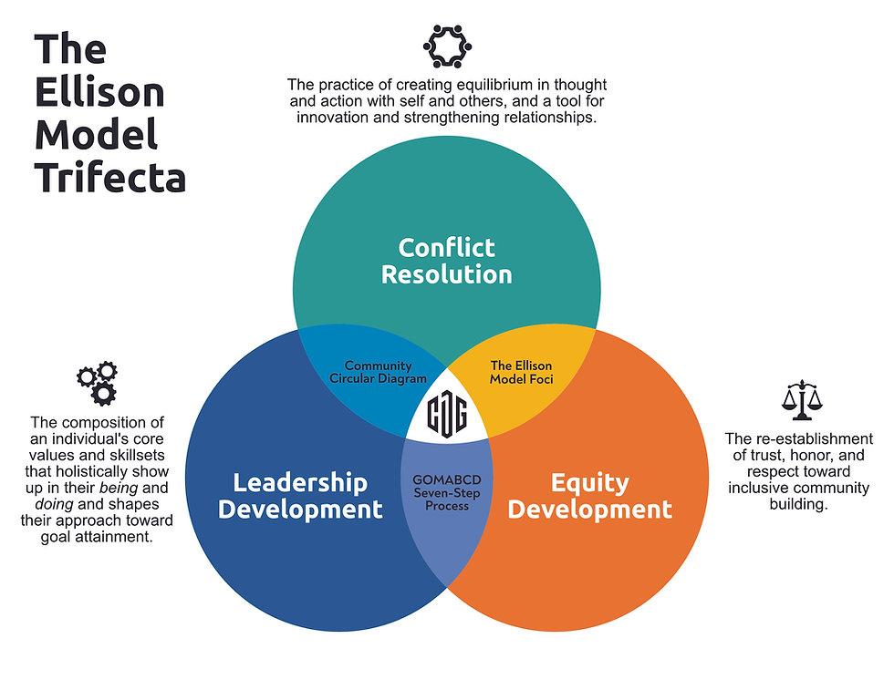 Carter Development Group, LLC The Ellison Model Trifecta