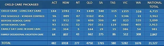 CHILD CARE NUMBERS TABLE