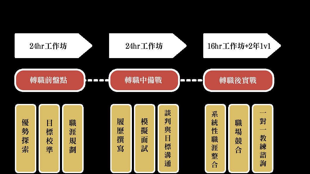 三階段規劃圖_工作區域 1 複本.png