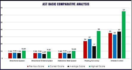 Advanced Skills Test/Analysis-$99