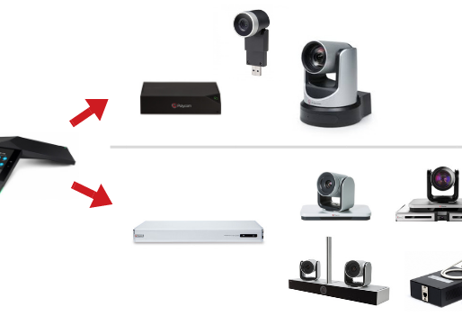 Modular Video Solutions for Polycom Trio and Group Series