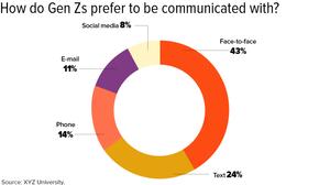 How Gen Z Communicates