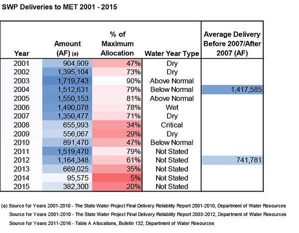 reduction in water deliveries to metropolitan water district