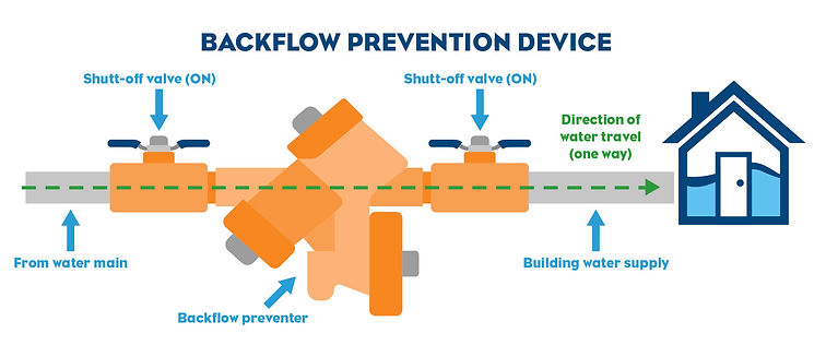 EOCWD_Backflow Prevention Device graphic