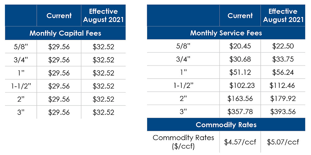 Two charts showing the Monthly Capital Fees and Monthly Service Fees for EOCWD customers