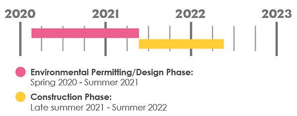CRA Project Timeline