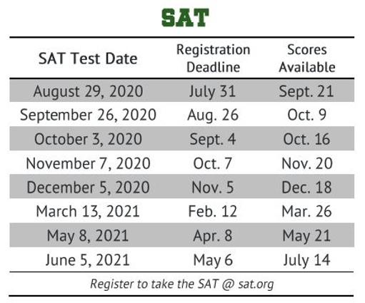 SAT Dates.png