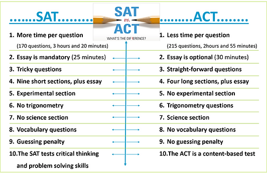 ACT vs SAT.png
