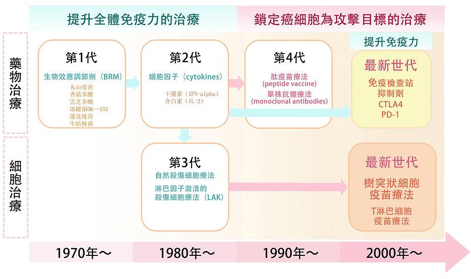 Figure 4(繁體字).jpg