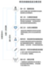 Figure 26(繁體字).jpg