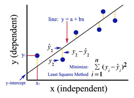 REGRESSION WITH STATA - SIMPLE AND MULTIPLE REGRESSION