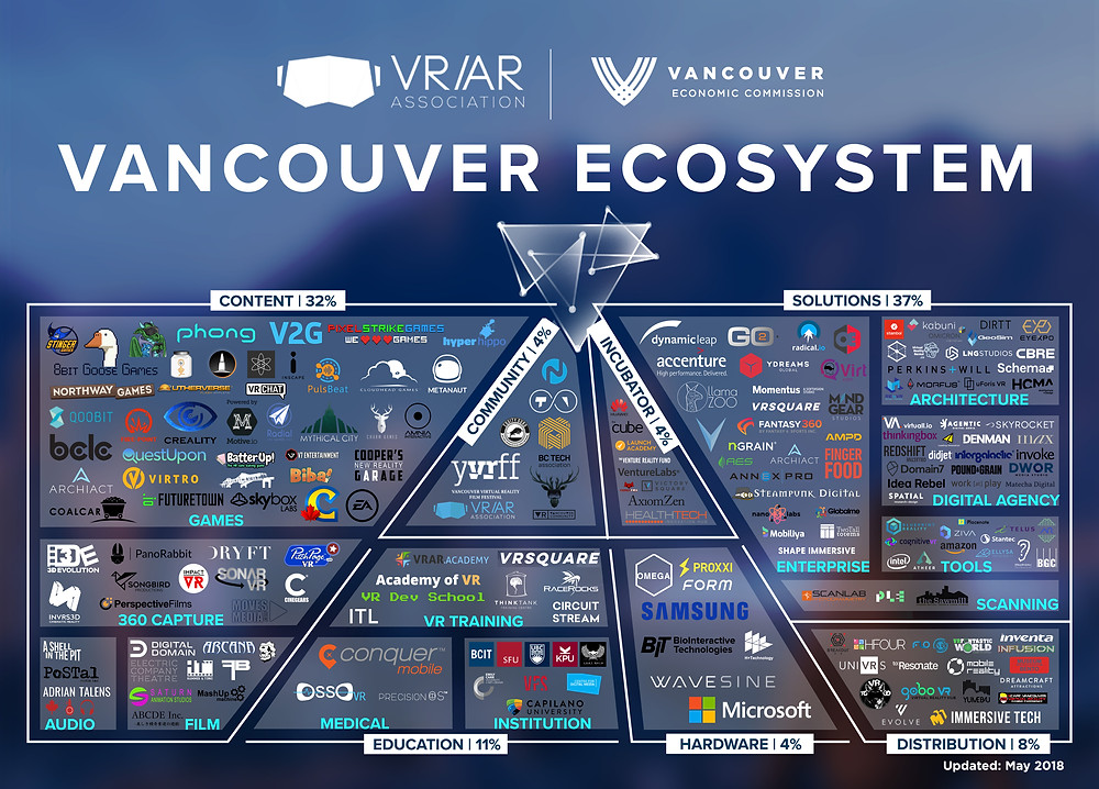 Vancouver Virtual Reality