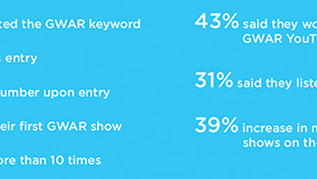 Touring Artist Nets 54% Of Attendees Into Database