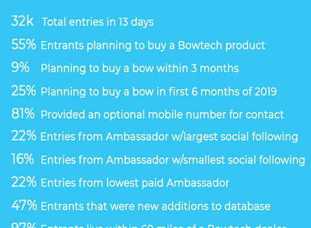 Social Influencers Deliver 32k Opt Ins In 8 Days