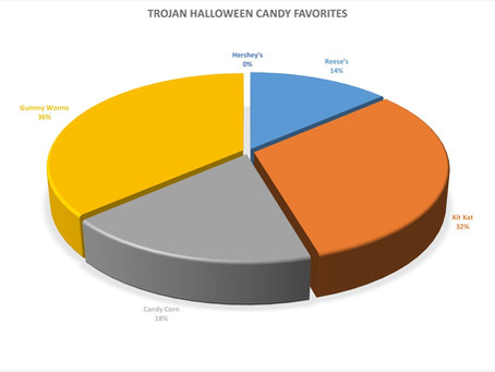 Students Share Favorite Halloween Candy?