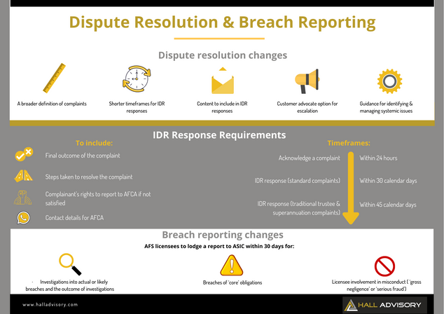ASIC Changes: Dispute Resolution and Breach Reporting