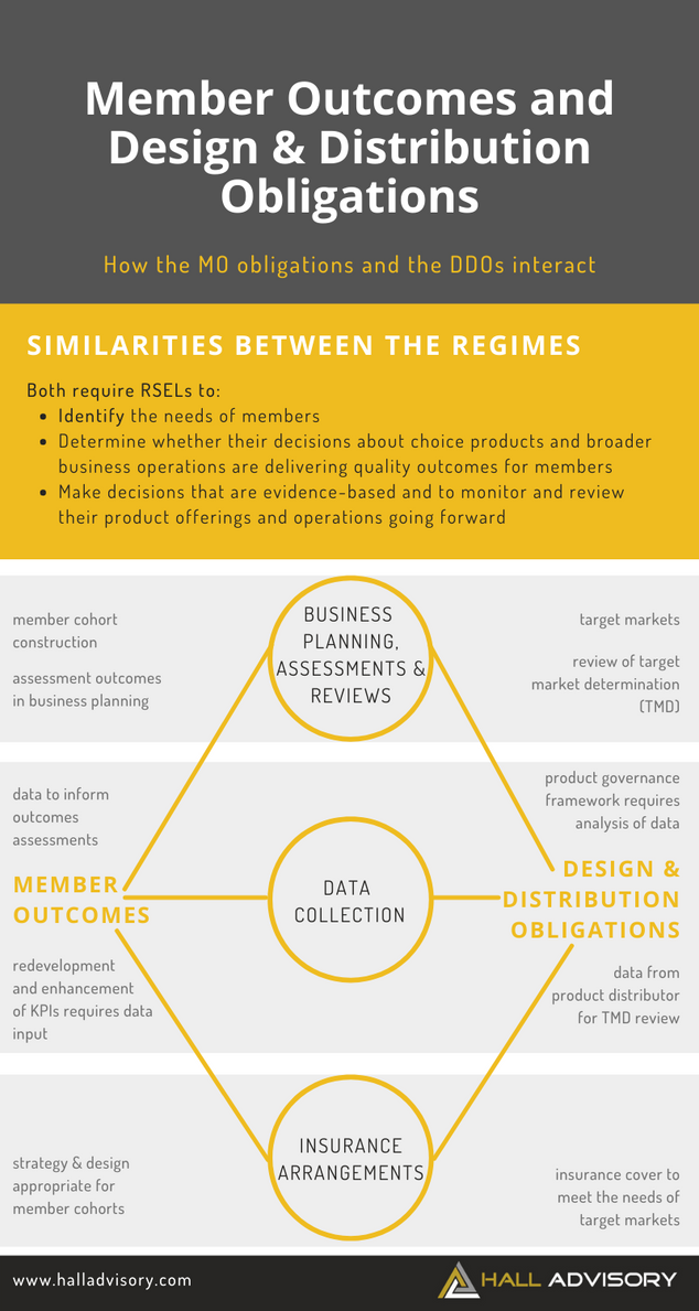 Member Outcomes and Design & Distribution Obligations: An Opportunity for Efficiencies