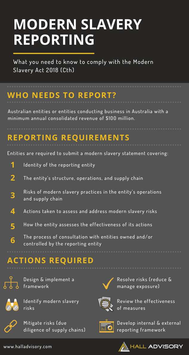 The Modern Slavery Act: Are You Ready to Report?