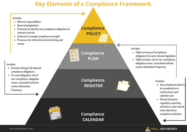 Compliance Frameworks: Getting Clarity on Appropriate Structure and Depth