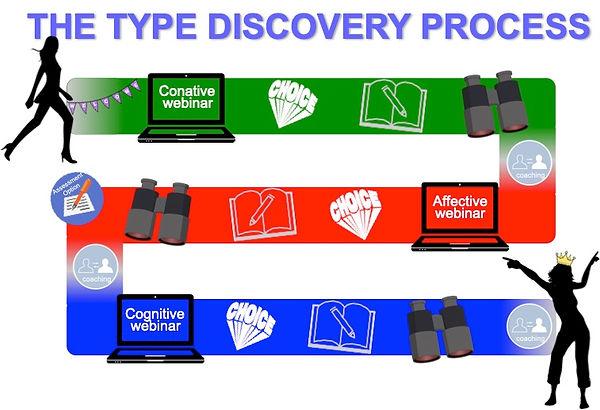 Type Discovery journey.jpg