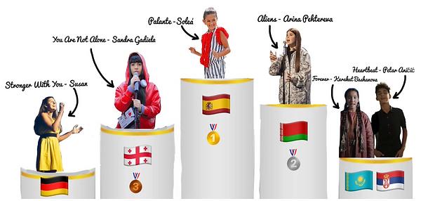 Gagnants Eurovision 2020