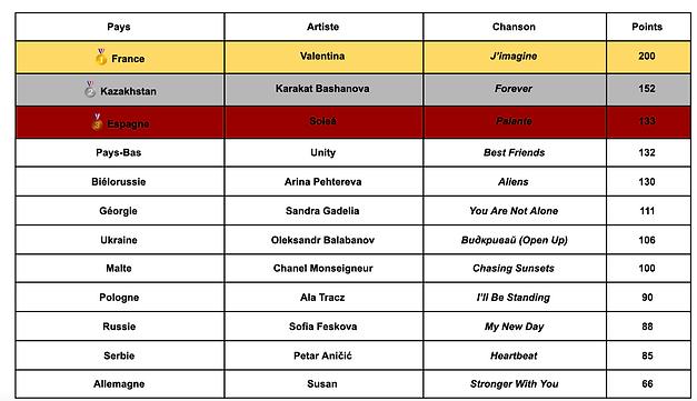 Classement-Eurovision.png