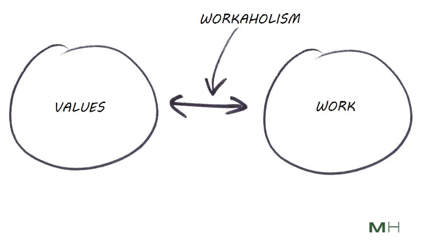 Workaholism is a disconnect between values and vocation