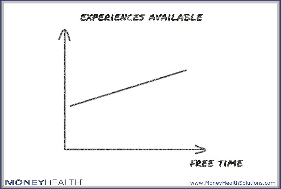 experiences give us more happiness than stuff, and buying time gives us more experiences