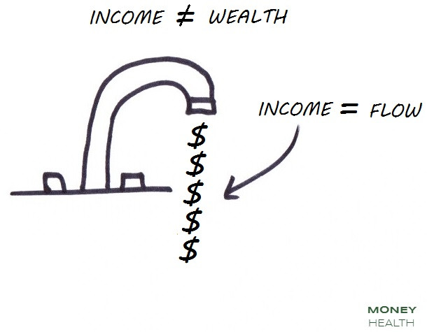 income is not wealth