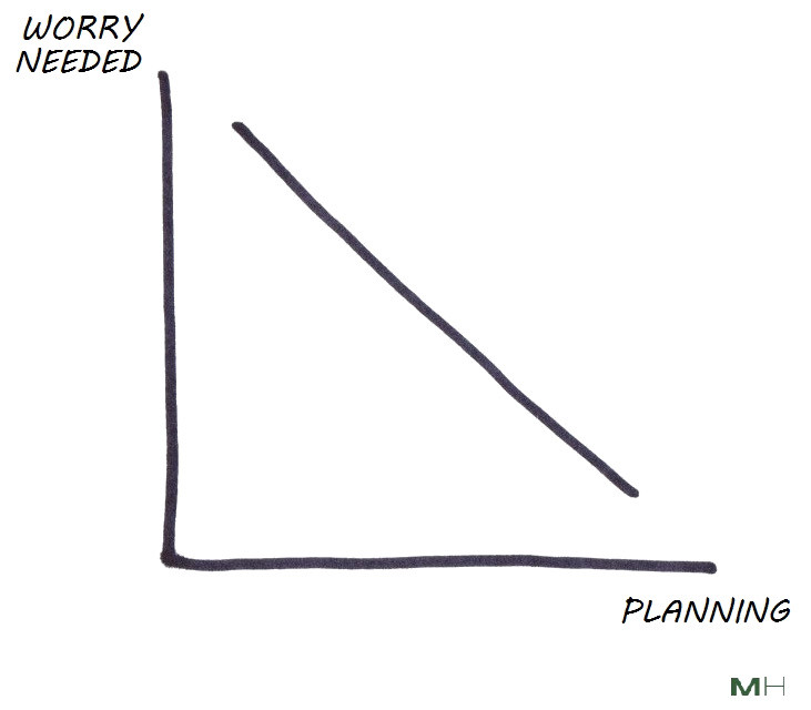 less worry comes when you plan