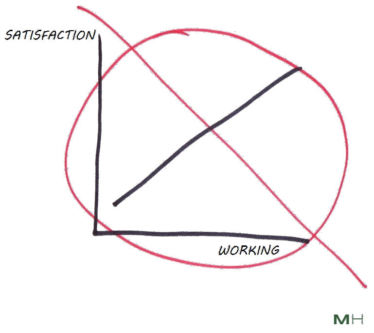 extra work does not lead to satisfaction