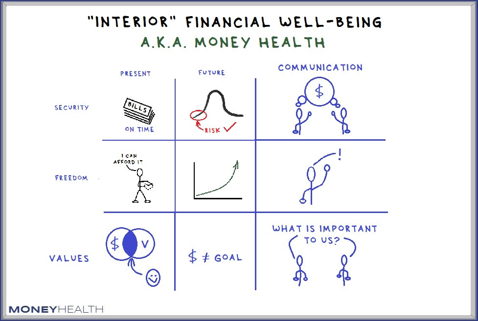 interior financial well being - money health