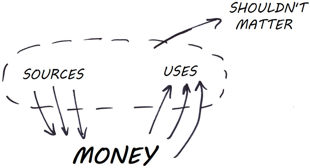 money sources and uses