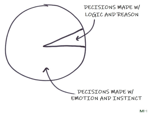 Most Decisions Are Made Emotionally