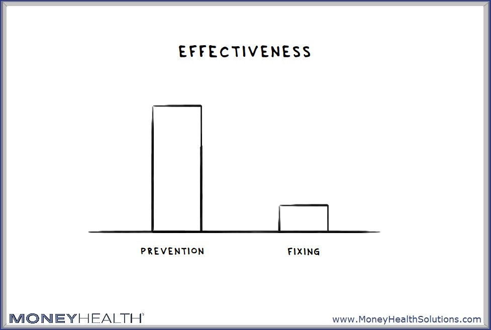 prevention is more effective than fixing