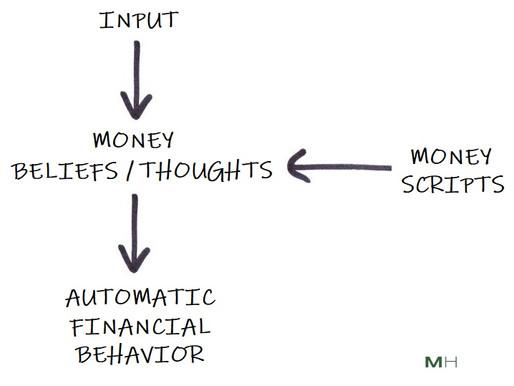 Problematic Money Behaviors Make Sense: Understanding Money Scripts
