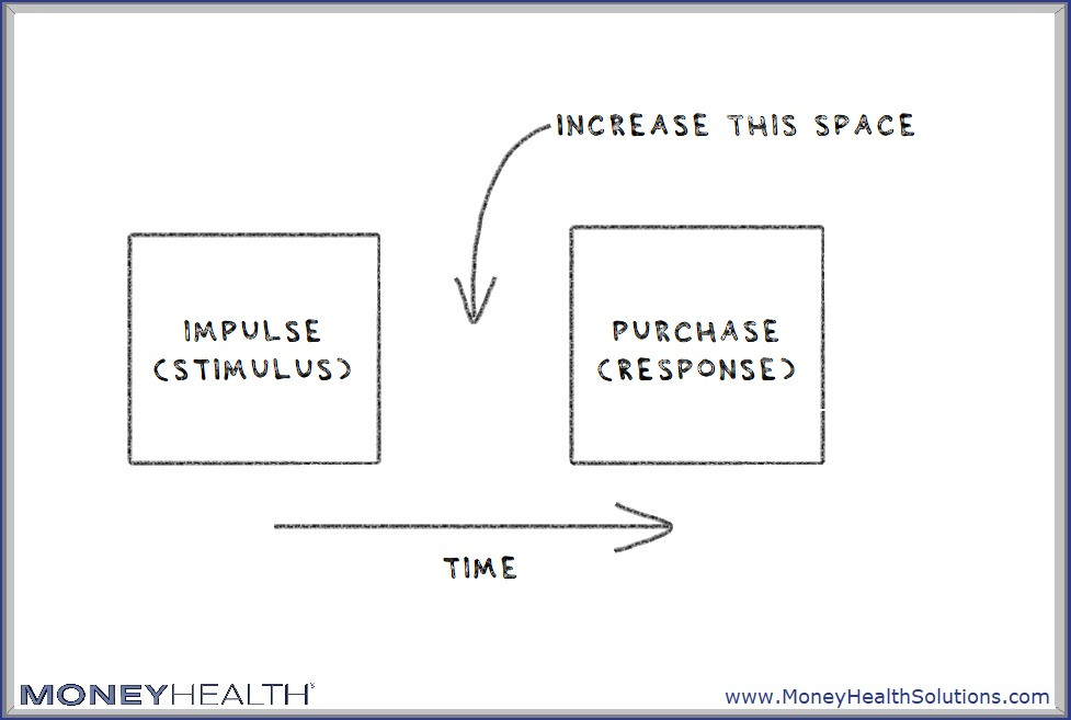 increase the space between stimulus and response to stop overspending