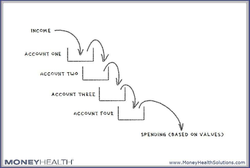 manage your cash flow with a personal finance system