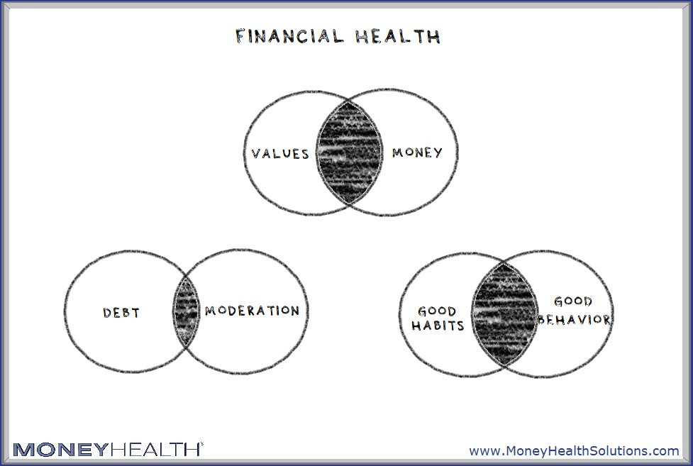 how to achieve financial health and a better relationship with money