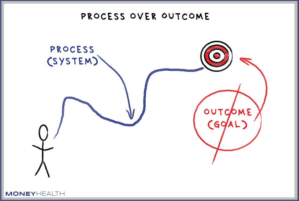 focus on systems over goals