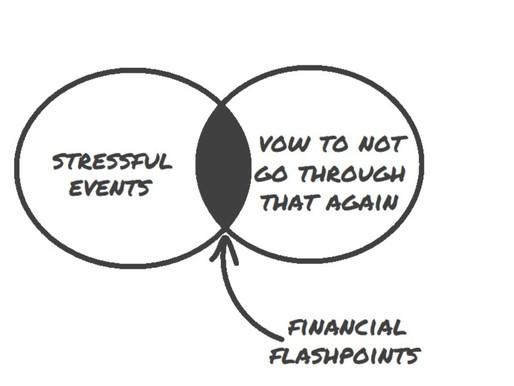 Understanding Financial Flashpoints